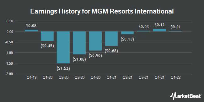 Earnings History for MGM Resorts International (NYSE:MGM)
