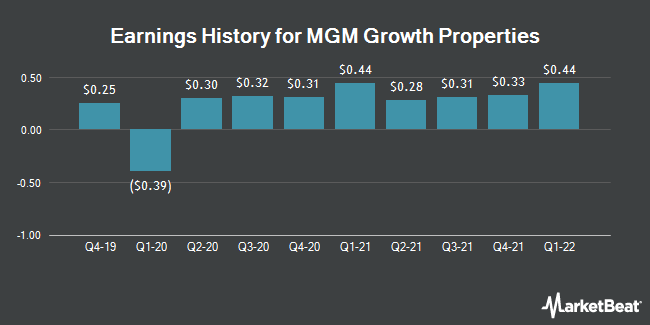 Earnings History for MGM Growth Properties (NYSE:MGP)