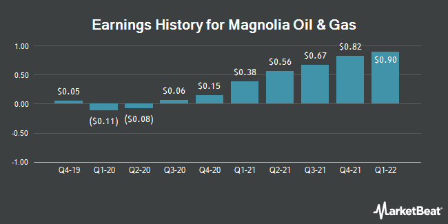 Earnings History for Magnolia Oil & Gas (NYSE:MGY)