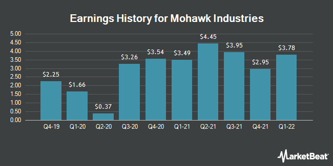 Earnings History for Mohawk Industries (NYSE:MHK)