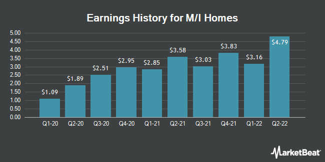 Earnings History for M/I Homes (NYSE:MHO)