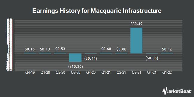 Earnings History for Macquarie Infrastructure (NYSE:MIC)