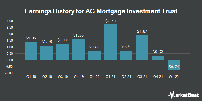 Earnings History for AG Mortgage Investment Trust (NYSE:MITT)