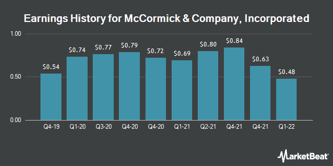Earnings History for MCCORMICK & CO /SH (NYSE:MKC)