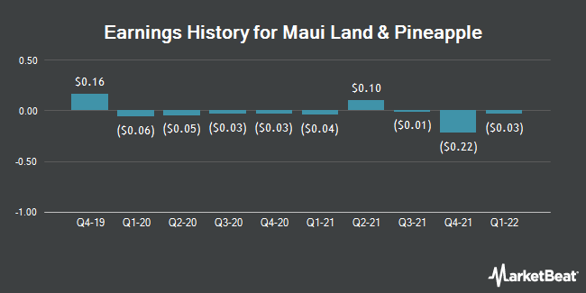 Earnings History for Maui Land & Pineapple (NYSE:MLP)