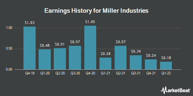 Earnings History for Miller Industries (NYSE:MLR)