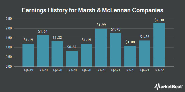 Earnings History for Marsh & McLennan Companies (NYSE:MMC)