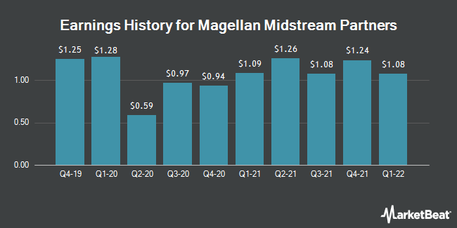 Earnings History for Magellan Midstream Partners (NYSE:MMP)