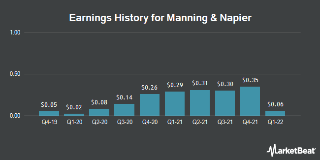 Earnings History for Manning & Napier (NYSE:MN)