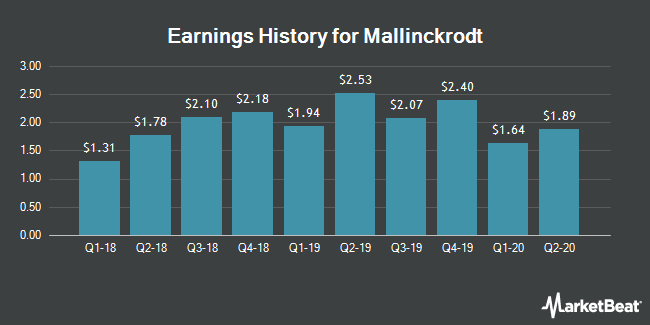 Earnings History for Mallinckrodt (NYSE:MNK)