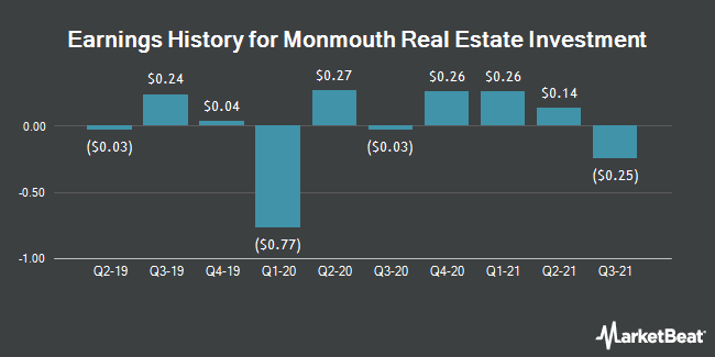 Earnings History for Monmouth Real Estate Investment (NYSE:MNR)