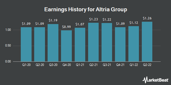 Earnings History for Altria Group (NYSE:MO)