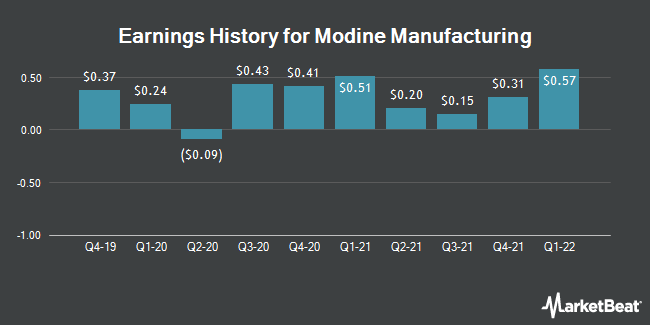 Earnings History for Modine Manufacturing (NYSE:MOD)