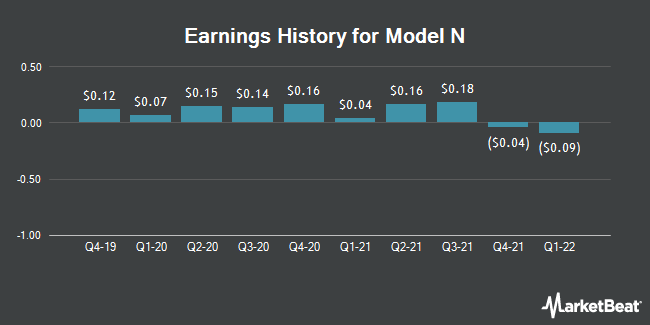 Earnings History for Model N (NYSE:MODN)