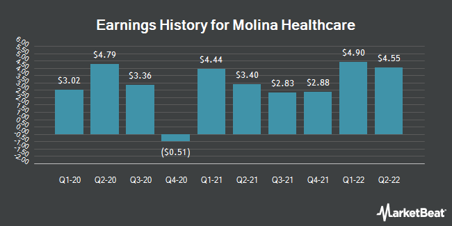 Earnings History for Molina Healthcare (NYSE:MOH)