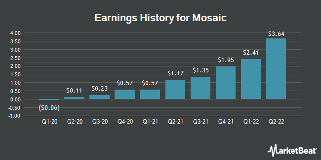 Earnings History for The Mosaic (NYSE:MOS)
