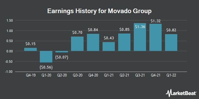 Earnings History for Movado Group (NYSE:MOV)