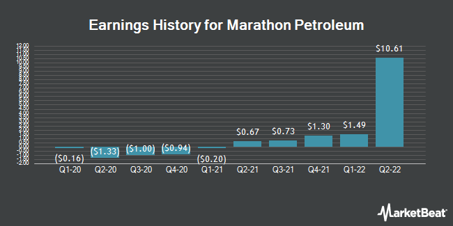 Earnings History for Marathon Petroleum (NYSE:MPC)