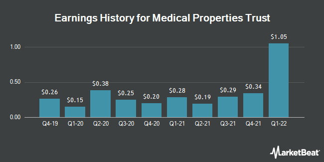 Earnings History for Medical Properties Trust (NYSE:MPW)