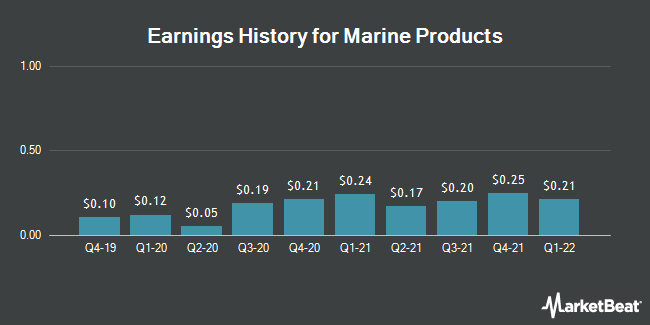Earnings History for Marine Products (NYSE:MPX)