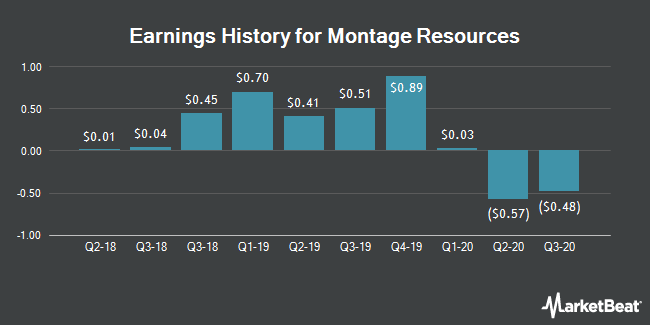Earnings History for Montage Resources (NYSE:MR)