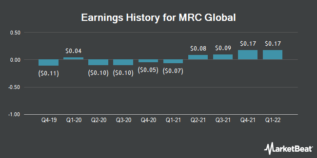 Earnings History for MRC Global (NYSE:MRC)