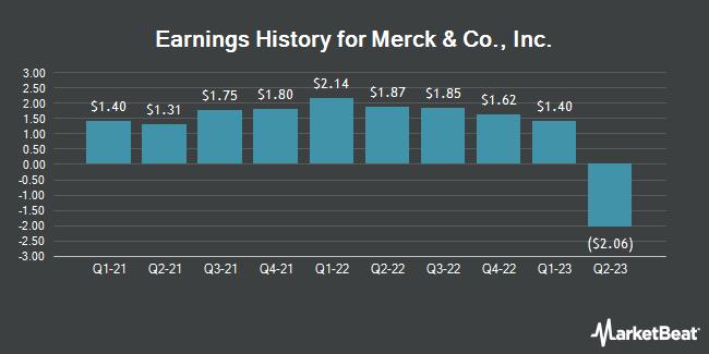 Earnings History for Merck & Co., Inc. (NYSE:MRK)