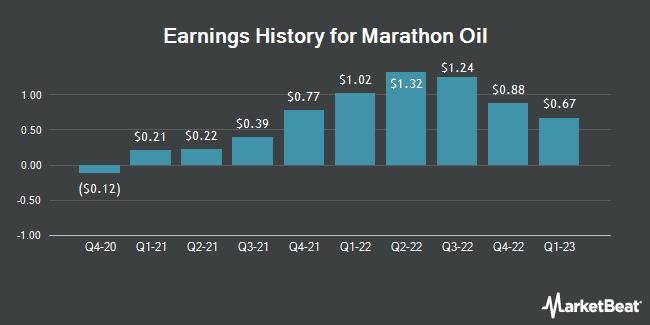 Earnings History for Marathon Oil (NYSE:MRO)