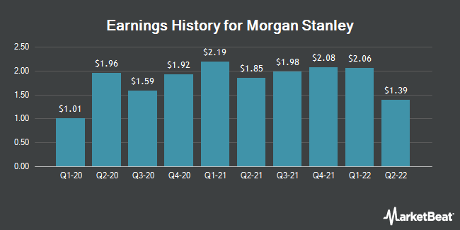 Earnings History for Morgan Stanley (NYSE:MS)