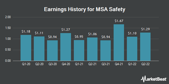 Earnings History for MSA Safety (NYSE:MSA)