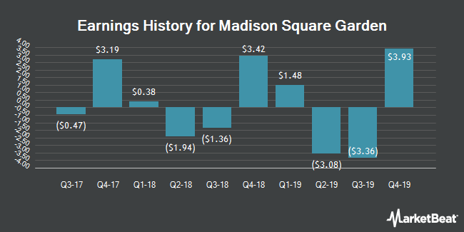 Earnings History for Madison Square Garden (NYSE:MSG)