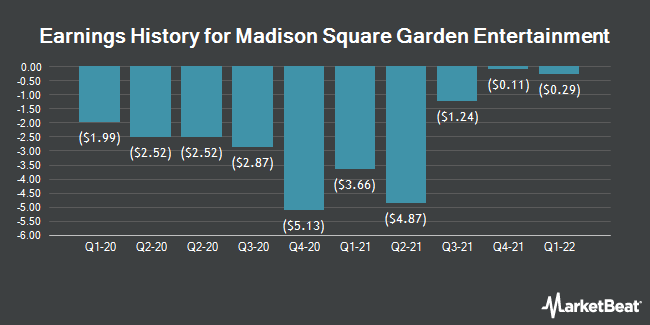 Earnings History for Madison Square Garden Entertainment (NYSE:MSGE)