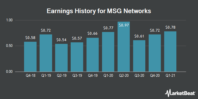 Earnings History for MSG Networks (NYSE:MSGN)