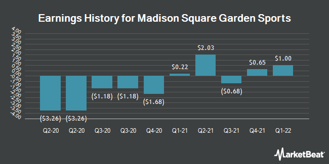 Earnings History for Madison Square Garden Sports (NYSE:MSGS)