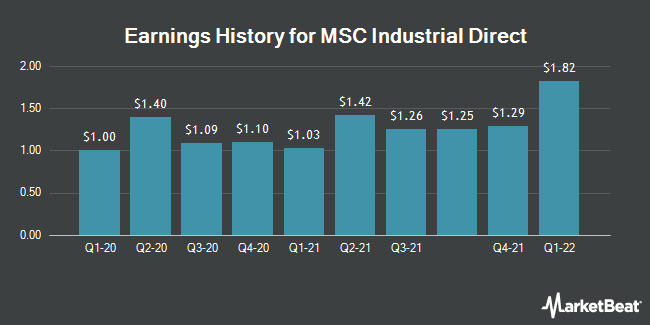 Earnings History for MSC Industrial Direct (NYSE:MSM)