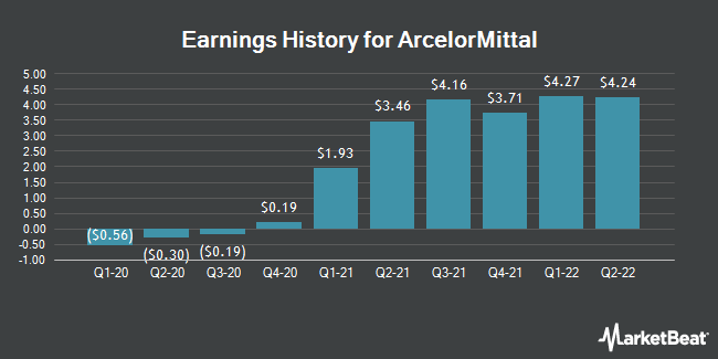 Earnings History for ArcelorMittal (NYSE:MT)