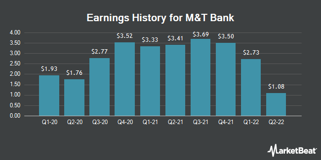 Earnings History for M&T Bank (NYSE:MTB)