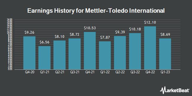 Earnings History for Mettler-Toledo International (NYSE:MTD)
