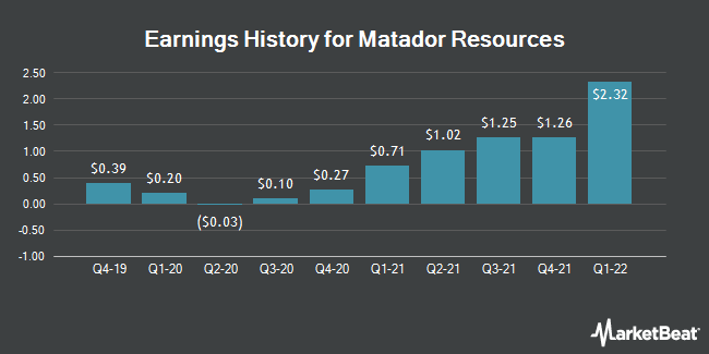 Earnings History for Matador Resources (NYSE:MTDR)