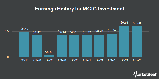 Earnings History for MGIC Investment (NYSE:MTG)
