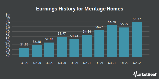 Earnings History for Meritage Homes (NYSE:MTH)