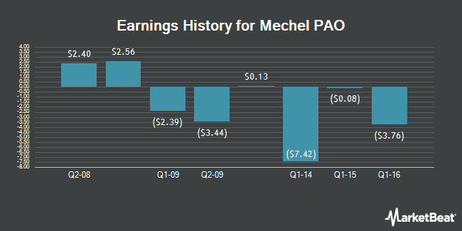 Earnings History for Mechel PAO (NYSE:MTL)