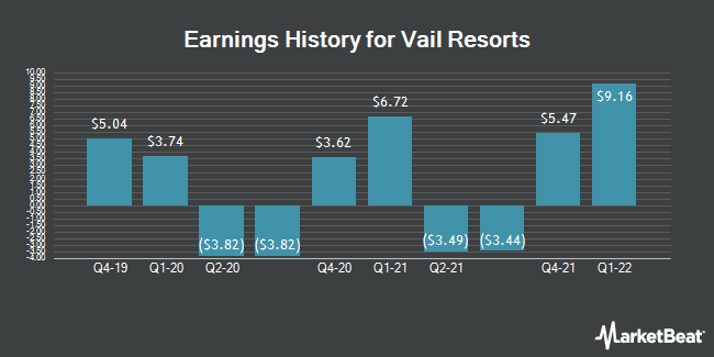 Earnings History for Vail Resorts (NYSE:MTN)