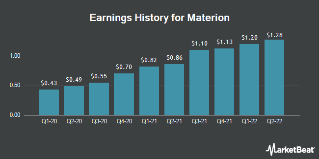 Earnings History for Materion (NYSE:MTRN)