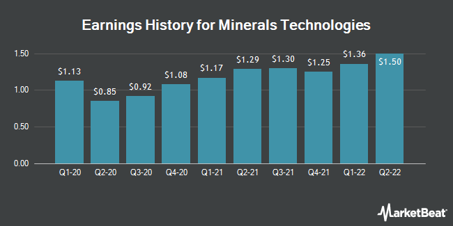 Earnings History for Minerals Technologies (NYSE:MTX)