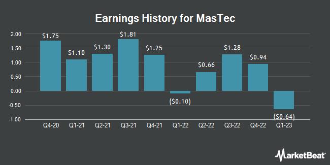 Earnings History for MasTec (NYSE:MTZ)
