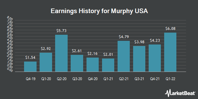 Earnings History for Murphy USA (NYSE:MUSA)