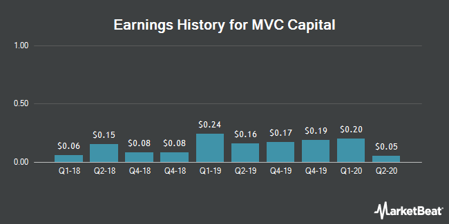 Earnings History for MVC Capital (NYSE:MVC)