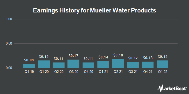 Earnings History for Mueller Water Products (NYSE:MWA)