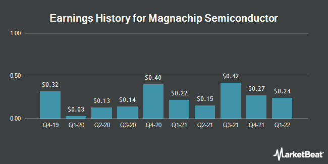 Earnings History for Magnachip Semiconductor (NYSE:MX)